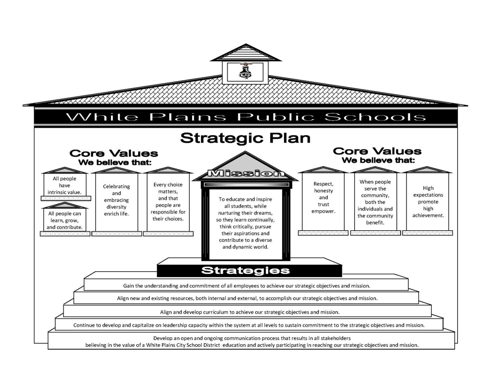 Strategic Plan House